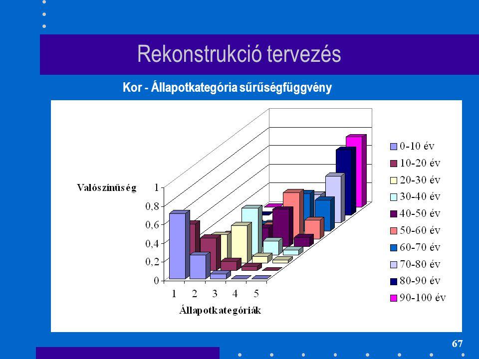 67 Rekonstrukció tervezés Kor - Állapotkategória sűrűségfüggvény