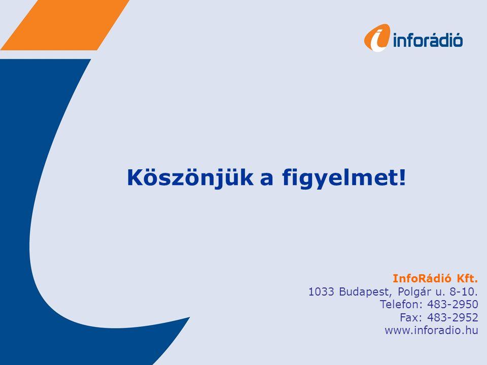 Köszönjük a figyelmet. InfoRádió Kft. 1033 Budapest, Polgár u.