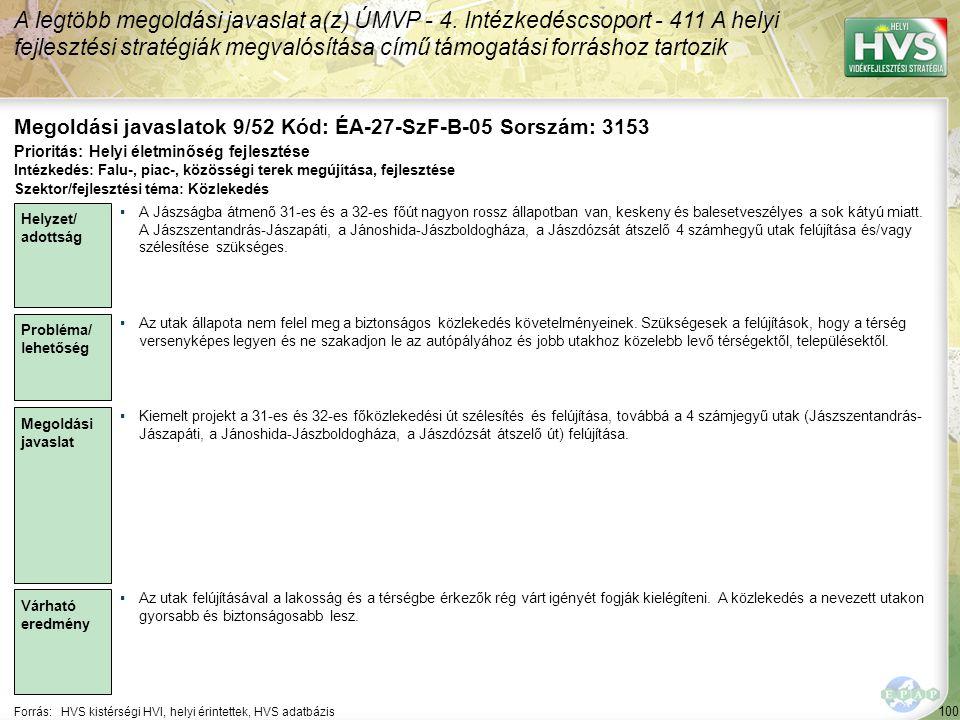 100 Forrás:HVS kistérségi HVI, helyi érintettek, HVS adatbázis Megoldási javaslatok 9/52 Kód: ÉA-27-SzF-B-05 Sorszám: 3153 A legtöbb megoldási javaslat a(z) ÚMVP - 4.