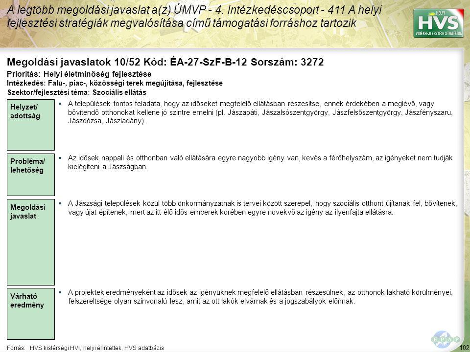 102 Forrás:HVS kistérségi HVI, helyi érintettek, HVS adatbázis Megoldási javaslatok 10/52 Kód: ÉA-27-SzF-B-12 Sorszám: 3272 A legtöbb megoldási javaslat a(z) ÚMVP - 4.