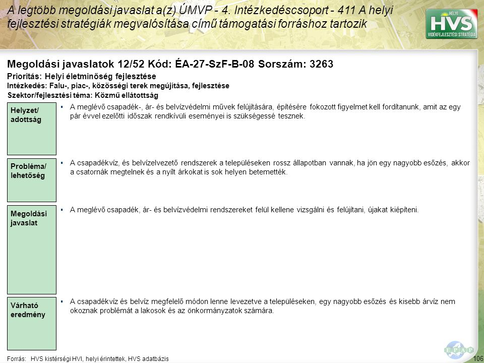 106 Forrás:HVS kistérségi HVI, helyi érintettek, HVS adatbázis Megoldási javaslatok 12/52 Kód: ÉA-27-SzF-B-08 Sorszám: 3263 A legtöbb megoldási javaslat a(z) ÚMVP - 4.