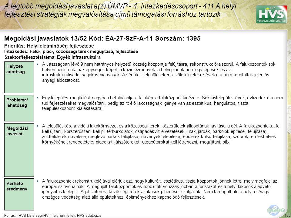 108 Forrás:HVS kistérségi HVI, helyi érintettek, HVS adatbázis Megoldási javaslatok 13/52 Kód: ÉA-27-SzF-A-11 Sorszám: 1395 A legtöbb megoldási javaslat a(z) ÚMVP - 4.