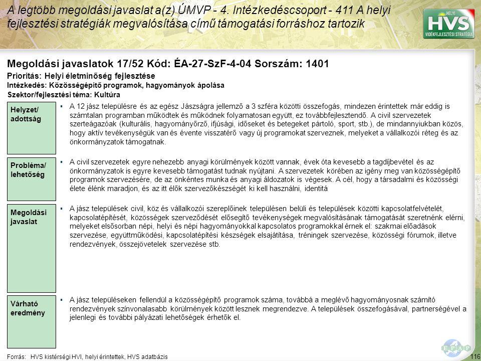 116 Forrás:HVS kistérségi HVI, helyi érintettek, HVS adatbázis Megoldási javaslatok 17/52 Kód: ÉA-27-SzF-4-04 Sorszám: 1401 A legtöbb megoldási javaslat a(z) ÚMVP - 4.