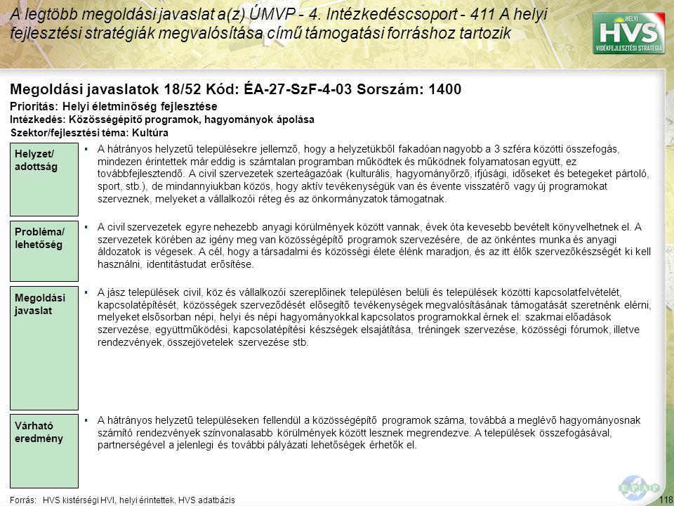 118 Forrás:HVS kistérségi HVI, helyi érintettek, HVS adatbázis Megoldási javaslatok 18/52 Kód: ÉA-27-SzF-4-03 Sorszám: 1400 A legtöbb megoldási javaslat a(z) ÚMVP - 4.