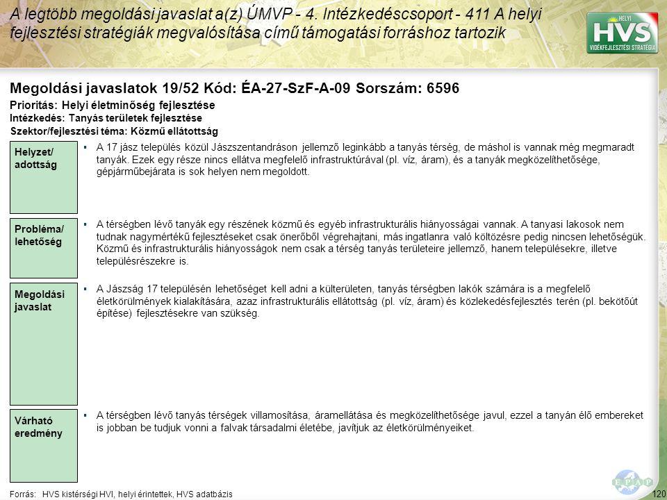 120 Forrás:HVS kistérségi HVI, helyi érintettek, HVS adatbázis Megoldási javaslatok 19/52 Kód: ÉA-27-SzF-A-09 Sorszám: 6596 A legtöbb megoldási javaslat a(z) ÚMVP - 4.