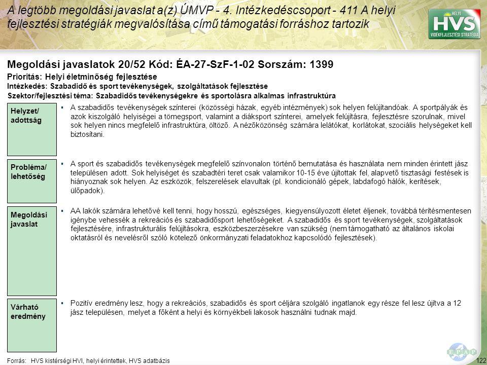 122 Forrás:HVS kistérségi HVI, helyi érintettek, HVS adatbázis Megoldási javaslatok 20/52 Kód: ÉA-27-SzF-1-02 Sorszám: 1399 A legtöbb megoldási javaslat a(z) ÚMVP - 4.