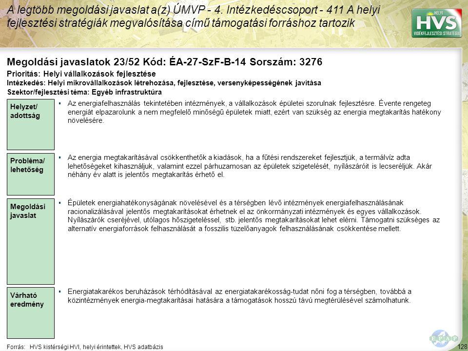 128 Forrás:HVS kistérségi HVI, helyi érintettek, HVS adatbázis Megoldási javaslatok 23/52 Kód: ÉA-27-SzF-B-14 Sorszám: 3276 A legtöbb megoldási javaslat a(z) ÚMVP - 4.