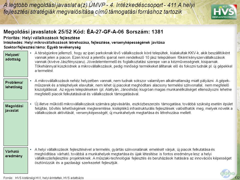 132 Forrás:HVS kistérségi HVI, helyi érintettek, HVS adatbázis Megoldási javaslatok 25/52 Kód: ÉA-27-GF-A-06 Sorszám: 1381 A legtöbb megoldási javaslat a(z) ÚMVP - 4.