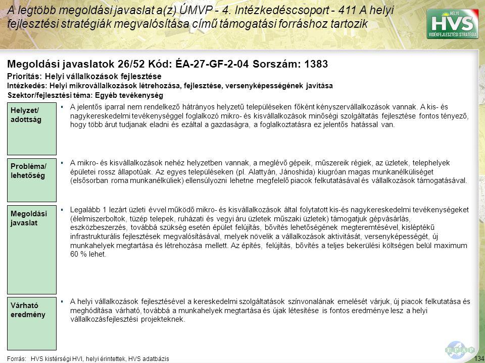 134 Forrás:HVS kistérségi HVI, helyi érintettek, HVS adatbázis Megoldási javaslatok 26/52 Kód: ÉA-27-GF-2-04 Sorszám: 1383 A legtöbb megoldási javaslat a(z) ÚMVP - 4.