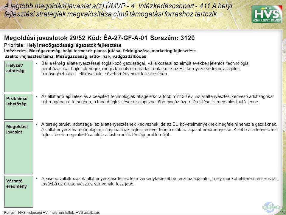 140 Forrás:HVS kistérségi HVI, helyi érintettek, HVS adatbázis Megoldási javaslatok 29/52 Kód: ÉA-27-GF-A-01 Sorszám: 3120 A legtöbb megoldási javaslat a(z) ÚMVP - 4.