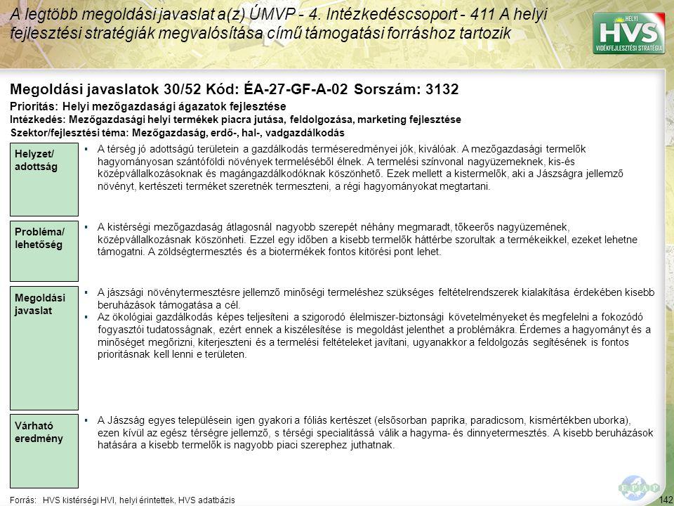 142 Forrás:HVS kistérségi HVI, helyi érintettek, HVS adatbázis Megoldási javaslatok 30/52 Kód: ÉA-27-GF-A-02 Sorszám: 3132 A legtöbb megoldási javaslat a(z) ÚMVP - 4.