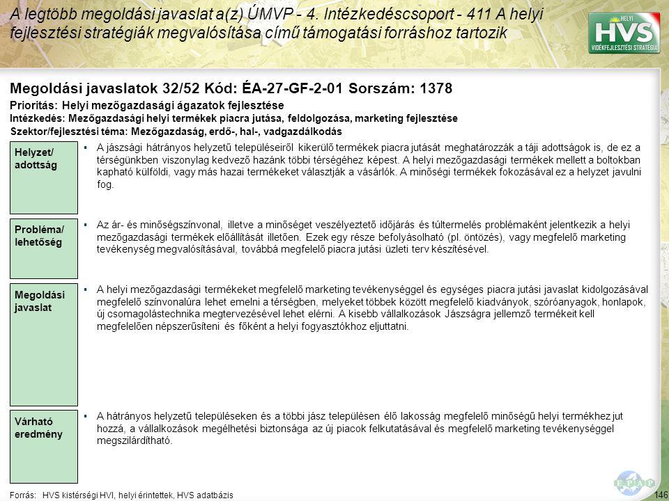 146 Forrás:HVS kistérségi HVI, helyi érintettek, HVS adatbázis Megoldási javaslatok 32/52 Kód: ÉA-27-GF-2-01 Sorszám: 1378 A legtöbb megoldási javaslat a(z) ÚMVP - 4.