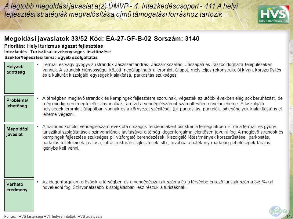 148 Forrás:HVS kistérségi HVI, helyi érintettek, HVS adatbázis Megoldási javaslatok 33/52 Kód: ÉA-27-GF-B-02 Sorszám: 3140 A legtöbb megoldási javaslat a(z) ÚMVP - 4.