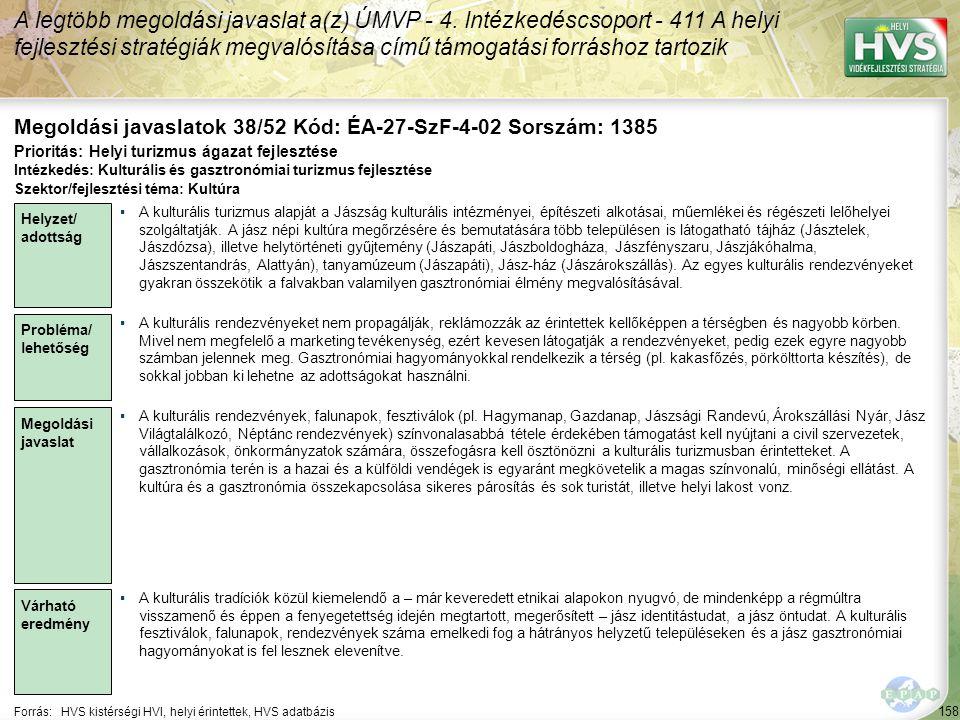 158 Forrás:HVS kistérségi HVI, helyi érintettek, HVS adatbázis Megoldási javaslatok 38/52 Kód: ÉA-27-SzF-4-02 Sorszám: 1385 A legtöbb megoldási javaslat a(z) ÚMVP - 4.