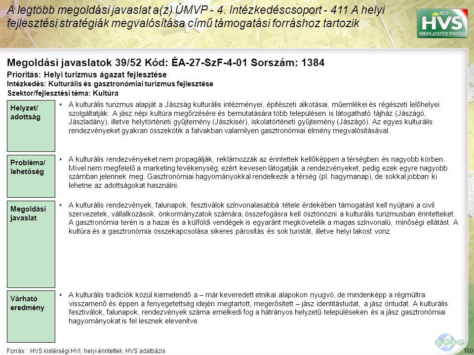 160 Forrás:HVS kistérségi HVI, helyi érintettek, HVS adatbázis Megoldási javaslatok 39/52 Kód: ÉA-27-SzF-4-01 Sorszám: 1384 A legtöbb megoldási javaslat a(z) ÚMVP - 4.