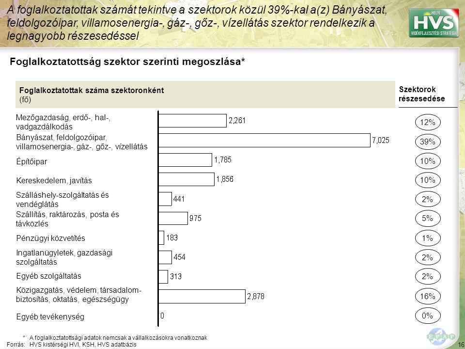 16 Foglalkoztatottság szektor szerinti megoszlása* A foglalkoztatottak számát tekintve a szektorok közül 39%-kal a(z) Bányászat, feldolgozóipar, villamosenergia-, gáz-, gőz-, vízellátás szektor rendelkezik a legnagyobb részesedéssel *A foglalkoztatottsági adatok nemcsak a vállalkozásokra vonatkoznak Forrás:HVS kistérségi HVI, KSH, HVS adatbázis Foglalkoztatottak száma szektoronként (fő) Mezőgazdaság, erdő-, hal-, vadgazdálkodás Bányászat, feldolgozóipar, villamosenergia-, gáz-, gőz-, vízellátás Építőipar Kereskedelem, javítás Szálláshely-szolgáltatás és vendéglátás Szállítás, raktározás, posta és távközlés Pénzügyi közvetítés Ingatlanügyletek, gazdasági szolgáltatás Egyéb szolgáltatás Közigazgatás, védelem, társadalom- biztosítás, oktatás, egészségügy Szektorok részesedése 12% 39% 10% 2% 5% 2% 16% 10% 1% Egyéb tevékenység 0%