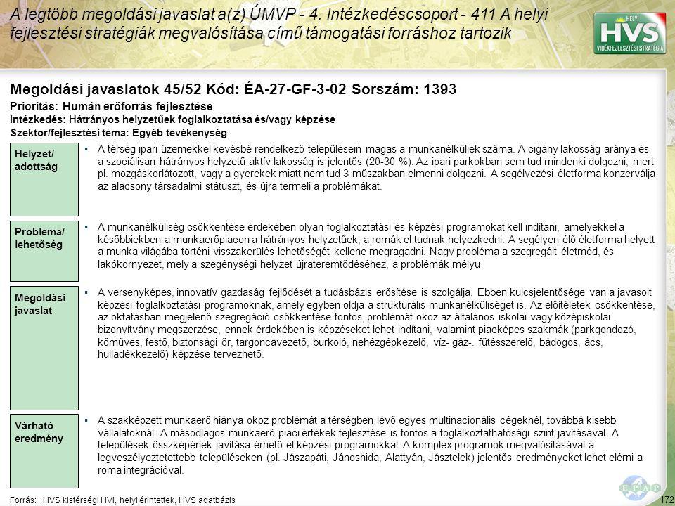 172 Forrás:HVS kistérségi HVI, helyi érintettek, HVS adatbázis Megoldási javaslatok 45/52 Kód: ÉA-27-GF-3-02 Sorszám: 1393 A legtöbb megoldási javasla