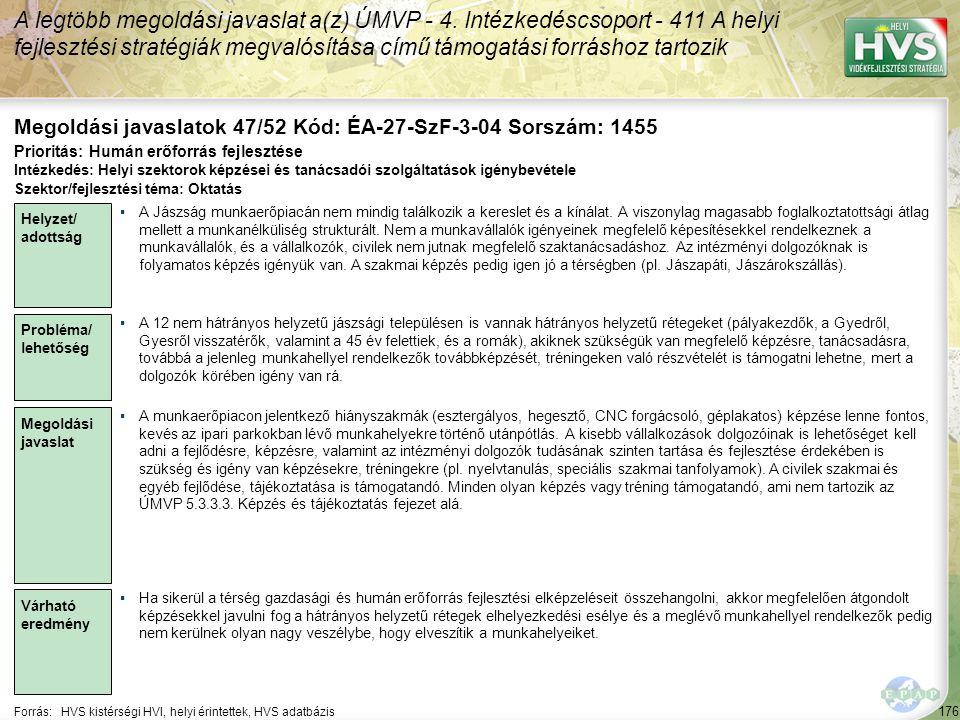 176 Forrás:HVS kistérségi HVI, helyi érintettek, HVS adatbázis Megoldási javaslatok 47/52 Kód: ÉA-27-SzF-3-04 Sorszám: 1455 A legtöbb megoldási javasl