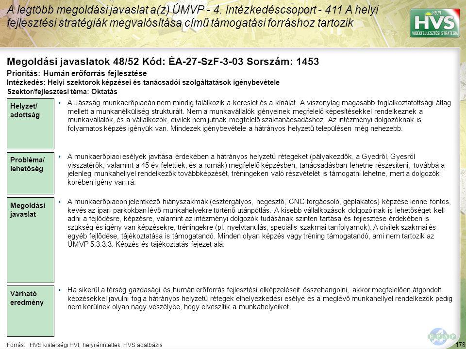 178 Forrás:HVS kistérségi HVI, helyi érintettek, HVS adatbázis Megoldási javaslatok 48/52 Kód: ÉA-27-SzF-3-03 Sorszám: 1453 A legtöbb megoldási javasl
