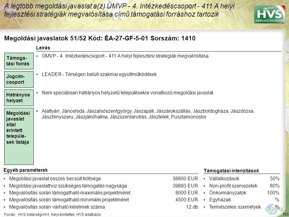 185 Forrás:HVS kistérségi HVI, helyi érintettek, HVS adatbázis A legtöbb megoldási javaslat a(z) ÚMVP - 4. Intézkedéscsoport - 411 A helyi fejlesztési