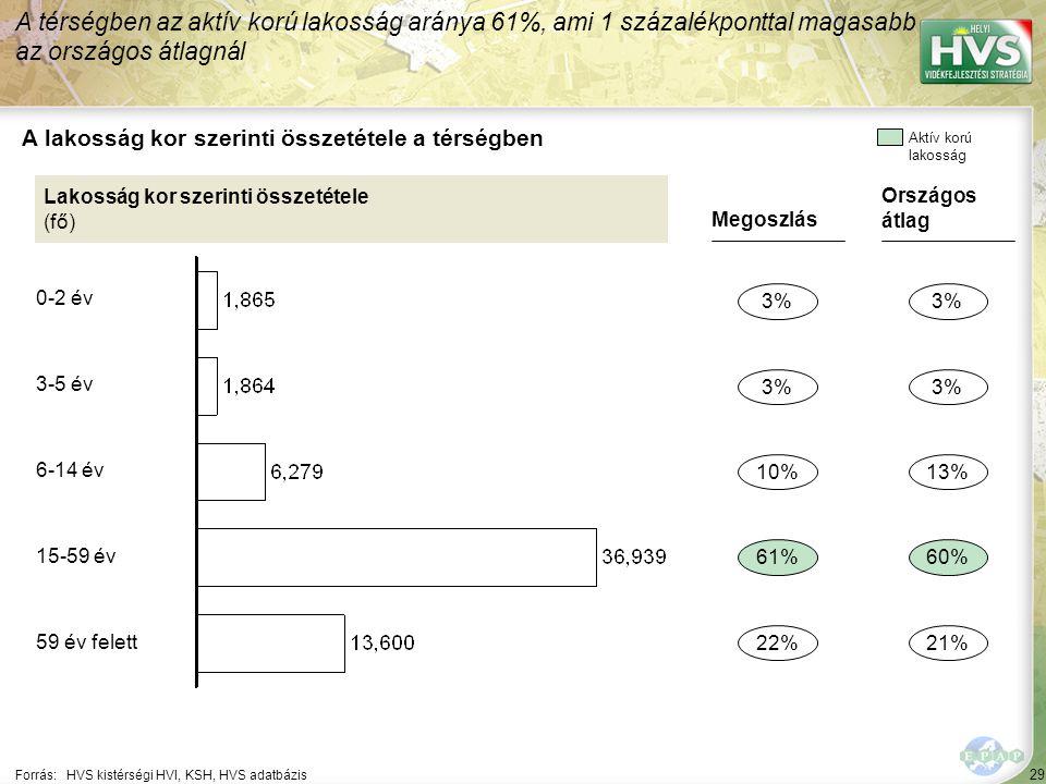 29 Forrás:HVS kistérségi HVI, KSH, HVS adatbázis A lakosság kor szerinti összetétele a térségben A térségben az aktív korú lakosság aránya 61%, ami 1 százalékponttal magasabb az országos átlagnál Lakosság kor szerinti összetétele (fő) Megoszlás 3% 61% 22% 10% Országos átlag 3% 60% 21% 13% Aktív korú lakosság 0-2 év 3-5 év 6-14 év 15-59 év 59 év felett