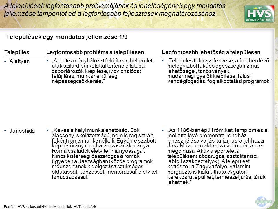 """42 Települések egy mondatos jellemzése 1/9 A települések legfontosabb problémájának és lehetőségének egy mondatos jellemzése támpontot ad a legfontosabb fejlesztések meghatározásához Forrás:HVS kistérségi HVI, helyi érintettek, HVT adatbázis TelepülésLegfontosabb probléma a településen ▪Alattyán ▪""""Az intézményhálózat felújítása, belterületi utak szilárd burkolattal történő ellátása, záportározók kiépítése, ivóvízhálózat felújítása, munkanélküliség, népességcsökkenés. ▪Jánoshida ▪""""Kevés a helyi munkalehetőség."""