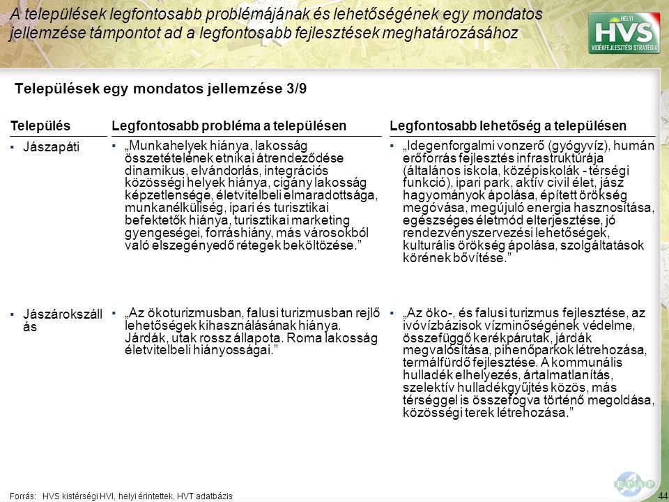 """44 Települések egy mondatos jellemzése 3/9 A települések legfontosabb problémájának és lehetőségének egy mondatos jellemzése támpontot ad a legfontosabb fejlesztések meghatározásához Forrás:HVS kistérségi HVI, helyi érintettek, HVT adatbázis TelepülésLegfontosabb probléma a településen ▪Jászapáti ▪""""Munkahelyek hiánya, lakosság összetételének etnikai átrendeződése dinamikus, elvándorlás, integrációs közösségi helyek hiánya, cigány lakosság képzetlensége, életvitelbeli elmaradottsága, munkanélküliség, ipari és turisztikai befektetők hiánya, turisztikai marketing gyengeségei, forráshiány, más városokból való elszegényedő rétegek beköltözése. ▪Jászárokszáll ás ▪""""Az ökoturizmusban, falusi turizmusban rejlő lehetőségek kihasználásának hiánya."""