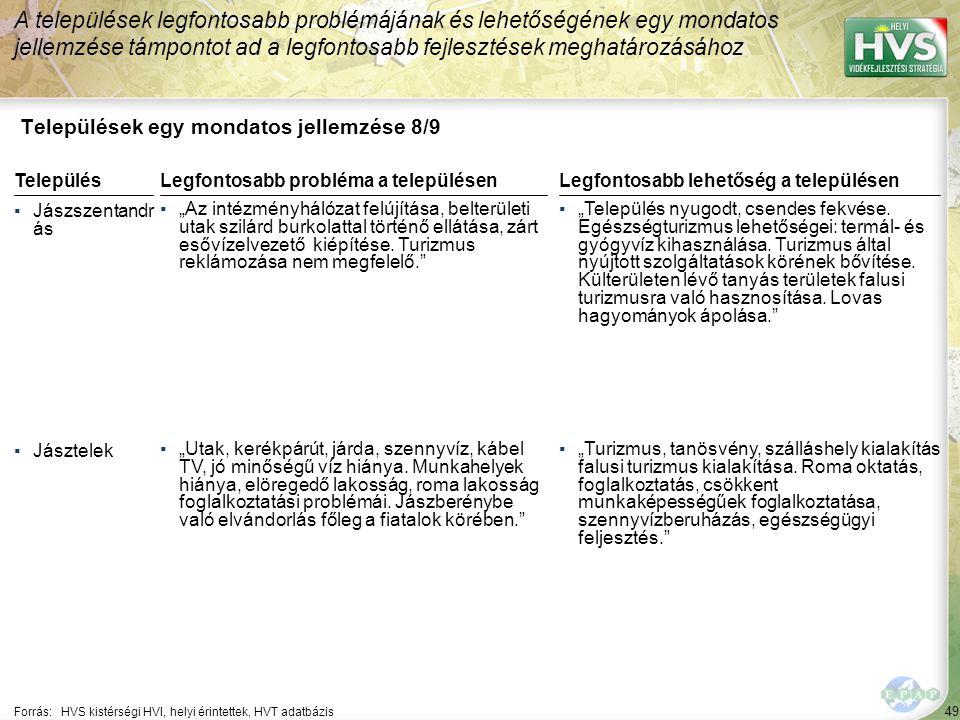 """49 Települések egy mondatos jellemzése 8/9 A települések legfontosabb problémájának és lehetőségének egy mondatos jellemzése támpontot ad a legfontosabb fejlesztések meghatározásához Forrás:HVS kistérségi HVI, helyi érintettek, HVT adatbázis TelepülésLegfontosabb probléma a településen ▪Jászszentandr ás ▪""""Az intézményhálózat felújítása, belterületi utak szilárd burkolattal történő ellátása, zárt esővízelvezető kiépítése."""