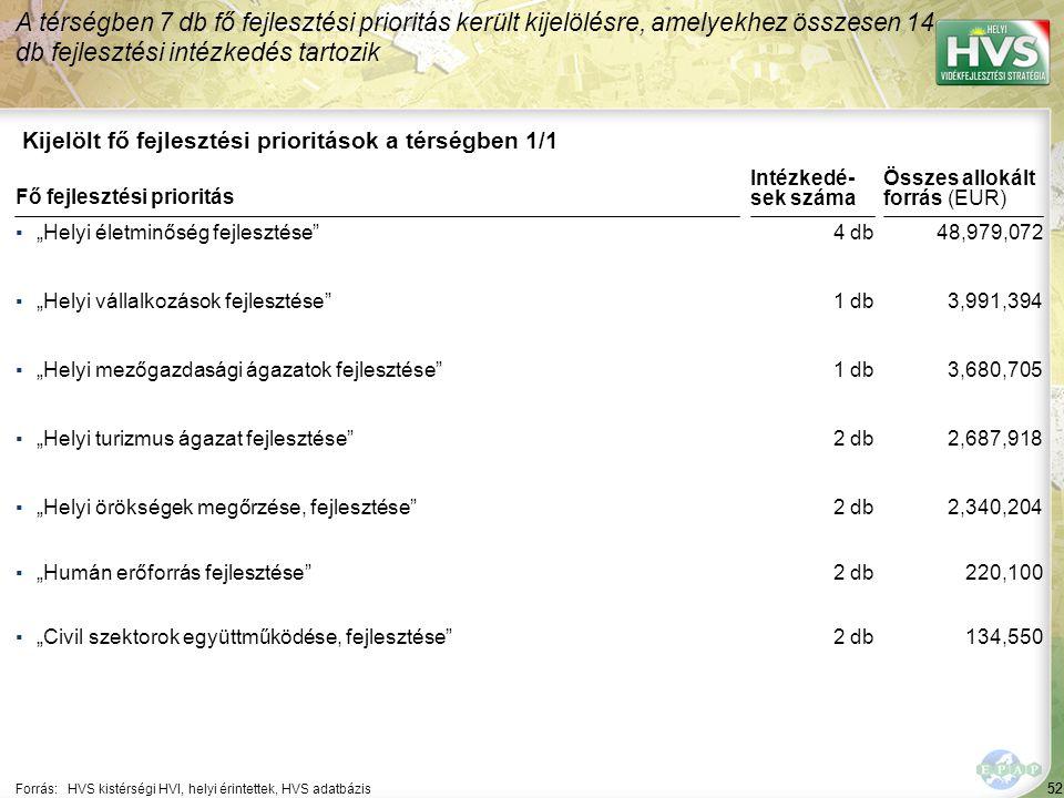 """52 Kijelölt fő fejlesztési prioritások a térségben 1/1 A térségben 7 db fő fejlesztési prioritás került kijelölésre, amelyekhez összesen 14 db fejlesztési intézkedés tartozik Forrás:HVS kistérségi HVI, helyi érintettek, HVS adatbázis ▪""""Helyi életminőség fejlesztése ▪""""Helyi vállalkozások fejlesztése ▪""""Helyi mezőgazdasági ágazatok fejlesztése ▪""""Helyi turizmus ágazat fejlesztése ▪""""Helyi örökségek megőrzése, fejlesztése Fő fejlesztési prioritás ▪""""Humán erőforrás fejlesztése ▪""""Civil szektorok együttműködése, fejlesztése 52 4 db 1 db 2 db 48,979,072 3,991,394 3,680,705 2,687,918 2,340,204 Összes allokált forrás (EUR) Intézkedé- sek száma 2 db 220,100 134,550"""