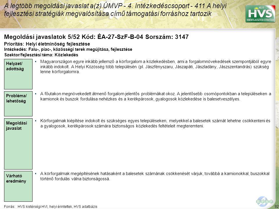 92 Forrás:HVS kistérségi HVI, helyi érintettek, HVS adatbázis Megoldási javaslatok 5/52 Kód: ÉA-27-SzF-B-04 Sorszám: 3147 A legtöbb megoldási javaslat a(z) ÚMVP - 4.