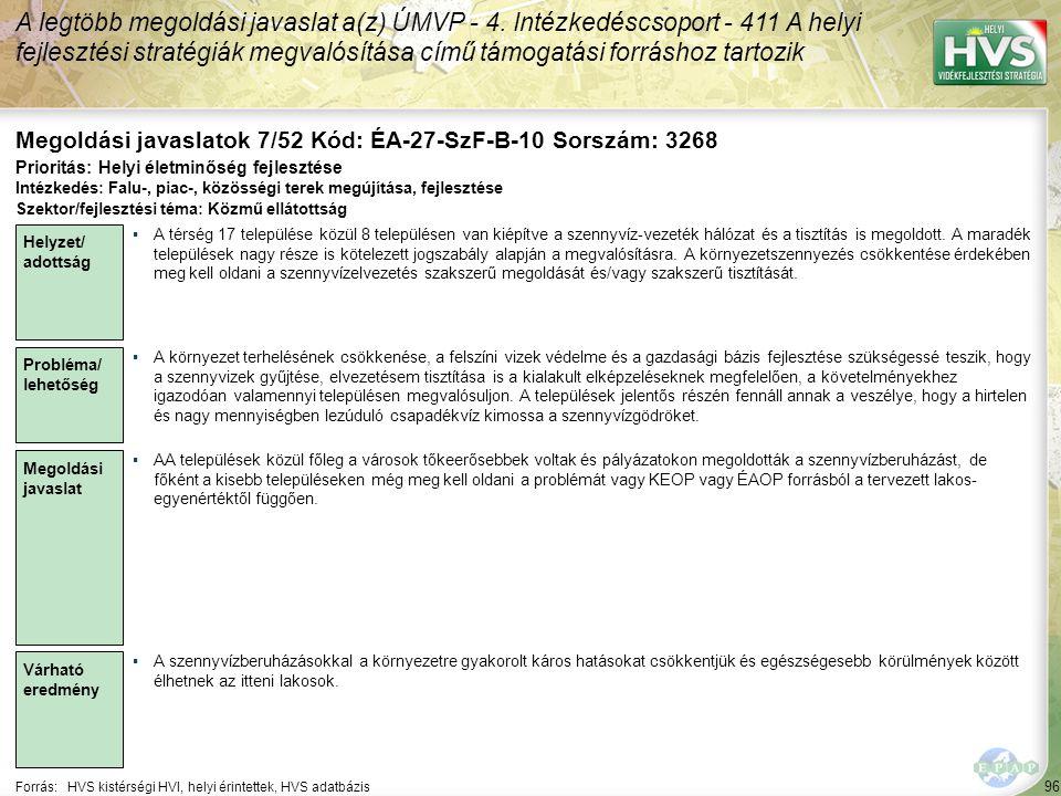 96 Forrás:HVS kistérségi HVI, helyi érintettek, HVS adatbázis Megoldási javaslatok 7/52 Kód: ÉA-27-SzF-B-10 Sorszám: 3268 A legtöbb megoldási javaslat a(z) ÚMVP - 4.