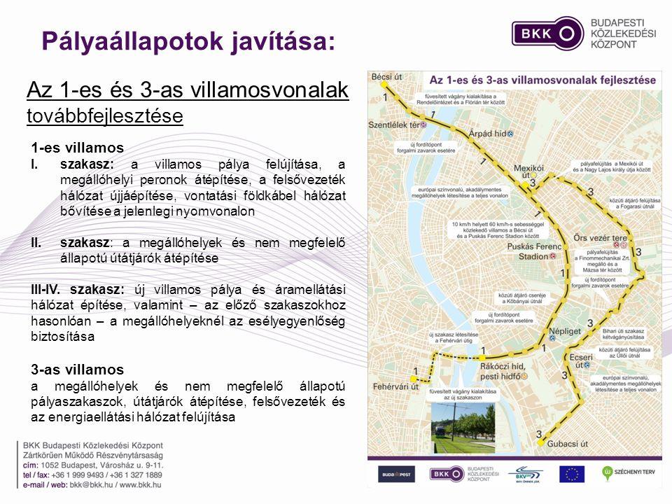 Pályaállapotok javítása: 1-es villamos I.szakasz: a villamos pálya felújítása, a megállóhelyi peronok átépítése, a felsővezeték hálózat újjáépítése, v
