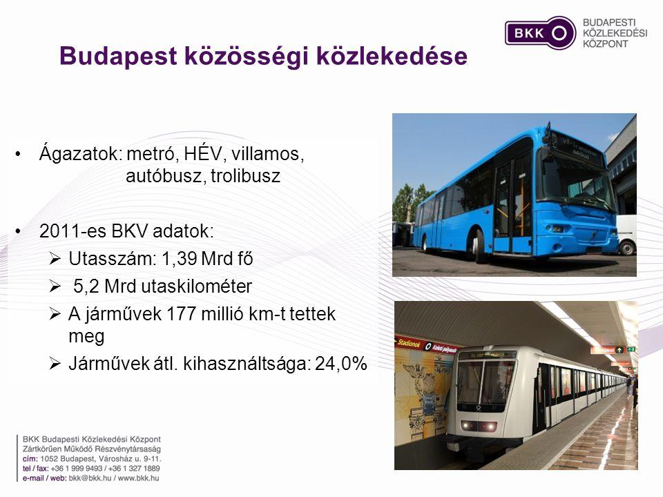 Budapest közösségi közlekedése •Ágazatok: metró, HÉV, villamos, autóbusz, trolibusz •2011-es BKV adatok:  Utasszám: 1,39 Mrd fő  5,2 Mrd utaskilomét