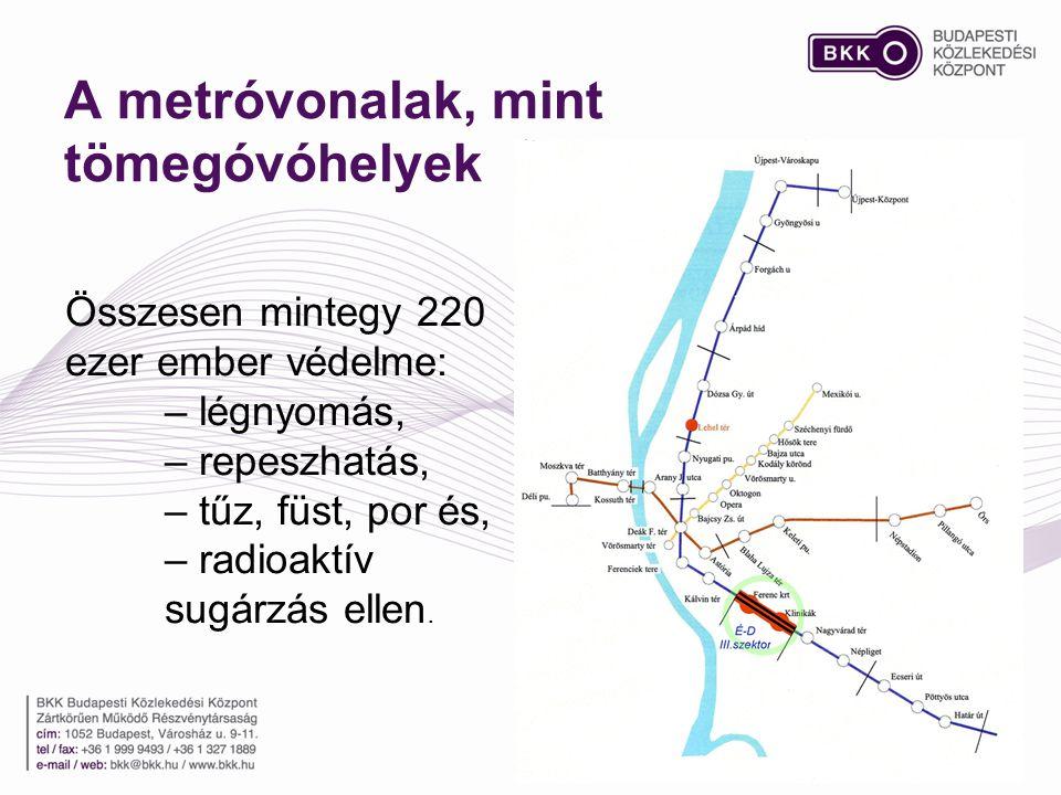A metróvonalak, mint tömegóvóhelyek Összesen mintegy 220 ezer ember védelme: – légnyomás, – repeszhatás, – tűz, füst, por és, – radioaktív sugárzás el