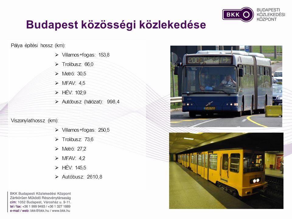 Budapest közösségi közlekedése Pálya építési hossz (km):  Villamos+fogas: 153,8  Trolibusz: 66,0  Metró: 30,5  MFAV: 4,5  HÉV: 102,9  Autóbusz (hálózat): 998,4 Viszonylathossz (km):  Villamos+fogas: 250,5  Trolibusz: 73,6  Metró: 27,2  MFAV: 4,2  HÉV: 145,5  Autóbusz: 2610,8