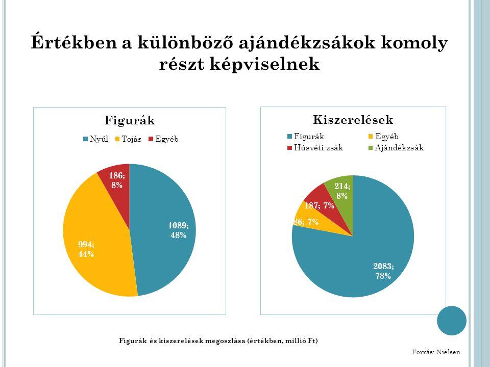 Értékben a különböző ajándékzsákok komoly részt képviselnek Figurák és kiszerelések megoszlása (értékben, millió Ft) Forrás: Nielsen