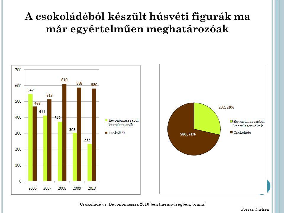 A csokoládéból készült húsvéti figurák ma már egyértelműen meghatározóak Csokoládé vs.