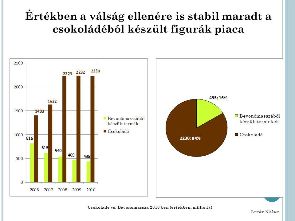Értékben a válság ellenére is stabil maradt a csokoládéból készült figurák piaca Csokoládé vs.
