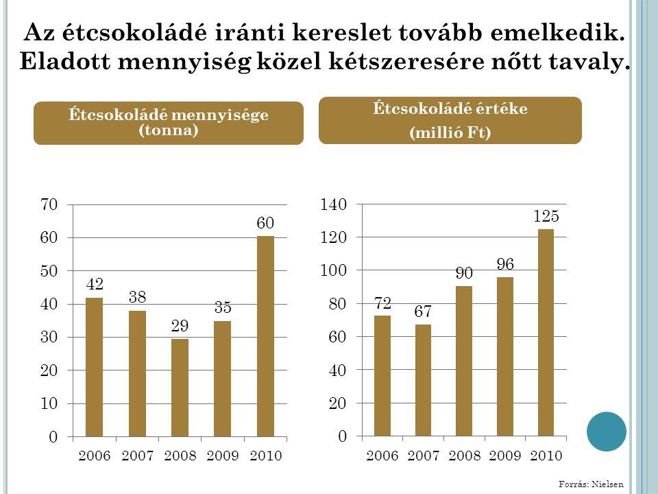 Étcsokoládé mennyisége (tonna) Étcsokoládé értéke (millió Ft) Az étcsokoládé iránti kereslet tovább emelkedik.