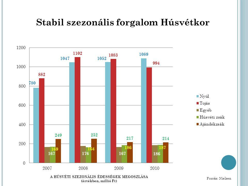 Stabil szezonális forgalom Húsvétkor A HÚSVÉTI SZEZONÁLIS ÉDESSÉGEK MEGOSZLÁSA (értékben, millió Ft) Forrás: Nielsen