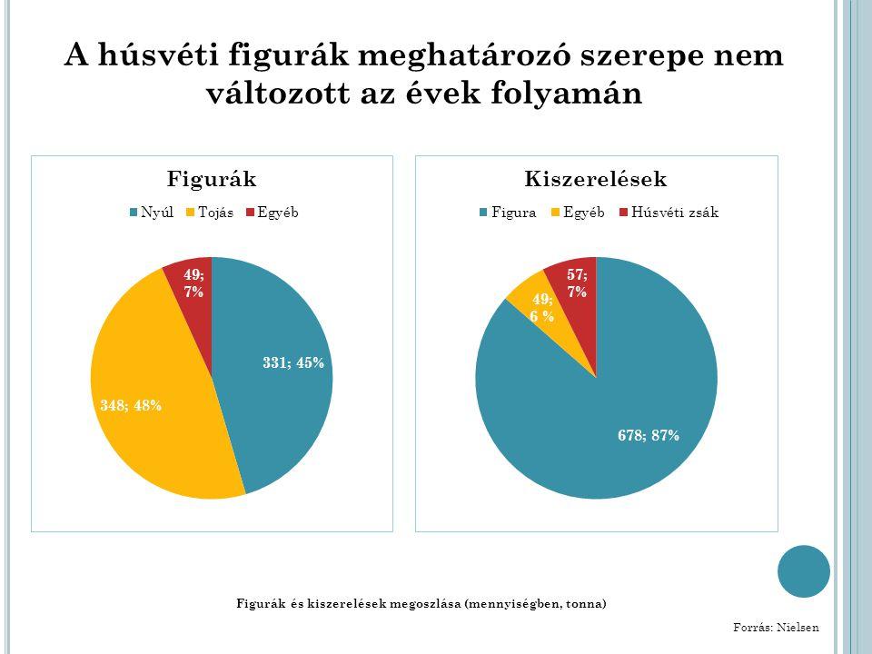 A húsvéti figurák meghatározó szerepe nem változott az évek folyamán Figurák és kiszerelések megoszlása (mennyiségben, tonna) Forrás: Nielsen
