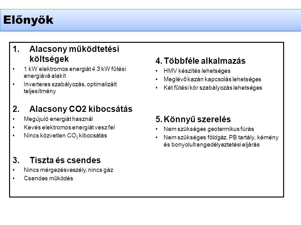Előnyök 1.Alacsony működtetési költségek •1 kW elektromos energiát 4.3 kW fűtési energiává alakít •Inverteres szabályozás, optimalizált teljesítmény 2.Alacsony CO2 kibocsátás •Megújuló energiát használ •Kevés elektromos energiát vesz fel •Nincs közvetlen CO 2 kibocsátás 3.Tiszta és csendes •Nincs mérgezésveszély, nincs gáz •Csendes működés 4.Többféle alkalmazás •HMV készítés lehetséges •Meglévő kazán kapcsolás lehetséges •Két fűtési kör szabályozás lehetséges 5.Könnyű szerelés •Nem szükséges geotermikus fúrás •Nem szükséges földgáz, PB tartály, kémény és bonyolult engedélyeztetési eljárás