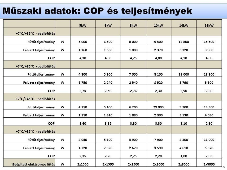 5 Műszaki adatok: COP és teljesítmények 5kW6kW8kW10kW14kW16kW +7°C/+35°C - padlófűtés FűtőteljesítményW5 0006 5008 0009 50012 80015 500 Felvett teljesítményW1 1601 6301 8802 3703 1203 880 COP 4,304,004,254,004,104,00 +7°C/+35°C - padlófűtés FűtőteljesítményW4 8005 6007 0008 10011 00013 800 Felvett teljesítményW1 7502 2402 5403 5203 7905 300 COP 2,752,502,762,302,902,60 +7°C/+45°C - padlófűtés FűtőteljesítményW4 1505 4006 20079 0009 70013 300 Felvett teljesítményW1 1501 6101 8802 3903 1304 090 COP 3,603,353,30 3,102,60 +7°C/+35°C - padlófűtés FűtőteljesítményW4 0505 1005 9007 9008 30011 000 Felvett teljesítményW1 7202 3202 6203 5904 6105 370 COP 2,352,202,252,201,802,05 Beépített elektromos fűtésW2x1500 2x3000