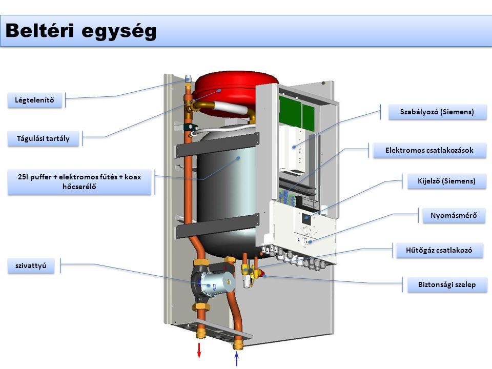 Légtelenítő Tágulási tartály szivattyú 25l puffer + elektromos fűtés + koax hőcserélő Kijelző (Siemens) Hűtőgáz csatlakozó Nyomásmérő Biztonsági szelep Szabályozó (Siemens) Elektromos csatlakozások Beltéri egység