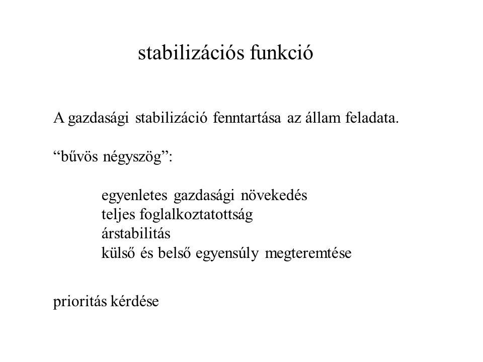 """stabilizációs funkció A gazdasági stabilizáció fenntartása az állam feladata. """"bűvös négyszög"""": egyenletes gazdasági növekedés teljes foglalkoztatotts"""