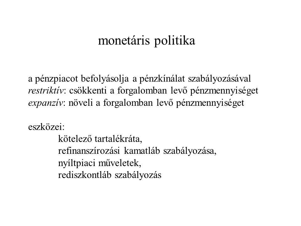 monetáris politika a pénzpiacot befolyásolja a pénzkínálat szabályozásával restriktív: csökkenti a forgalomban levő pénzmennyiséget expanzív: növeli a