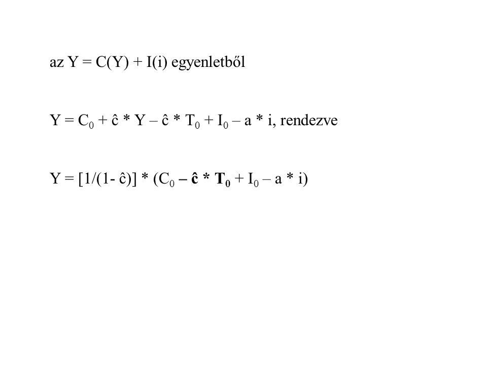 az Y = C(Y) + I(i) egyenletből Y = C 0 + ĉ * Y – ĉ * T 0 + I 0 – a * i, rendezve Y = [1/(1- ĉ)] * (C 0 – ĉ * T 0 + I 0 – a * i)