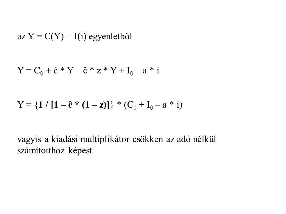 az Y = C(Y) + I(i) egyenletből Y = C 0 + ĉ * Y – ĉ * z * Y + I 0 – a * i Y = {1 / [1 – ĉ * (1 – z)]} * (C 0 + I 0 – a * i) vagyis a kiadási multipliká