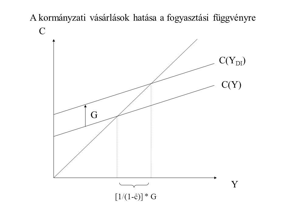 Y C G C(Y) C(Y DI ) [1/(1-ĉ)] * G A kormányzati vásárlások hatása a fogyasztási függvényre