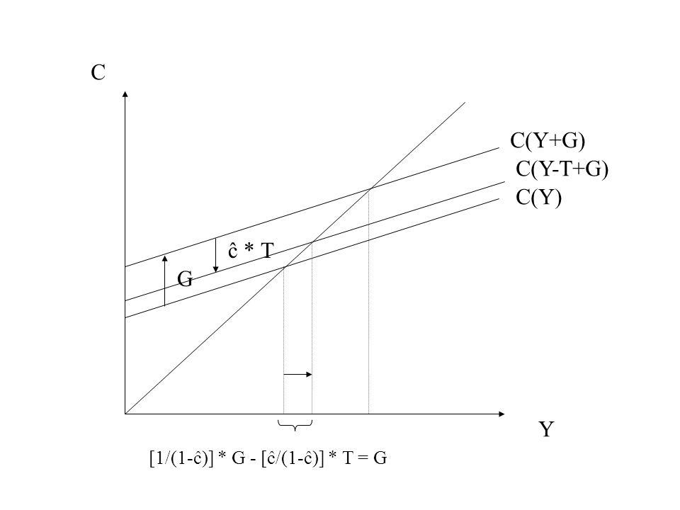 Y C G C(Y) C(Y+G) [1/(1-ĉ)] * G - [ĉ/(1-ĉ)] * T = G C(Y-T+G) ĉ * T